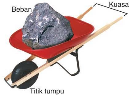 gerobak - Contoh Tuas Jenis 1 2 3