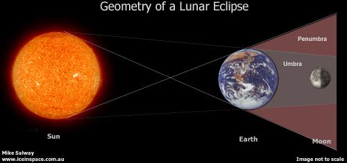 Proses Gerhana Bulan Dan Gerhana Matahari Artikelnesia