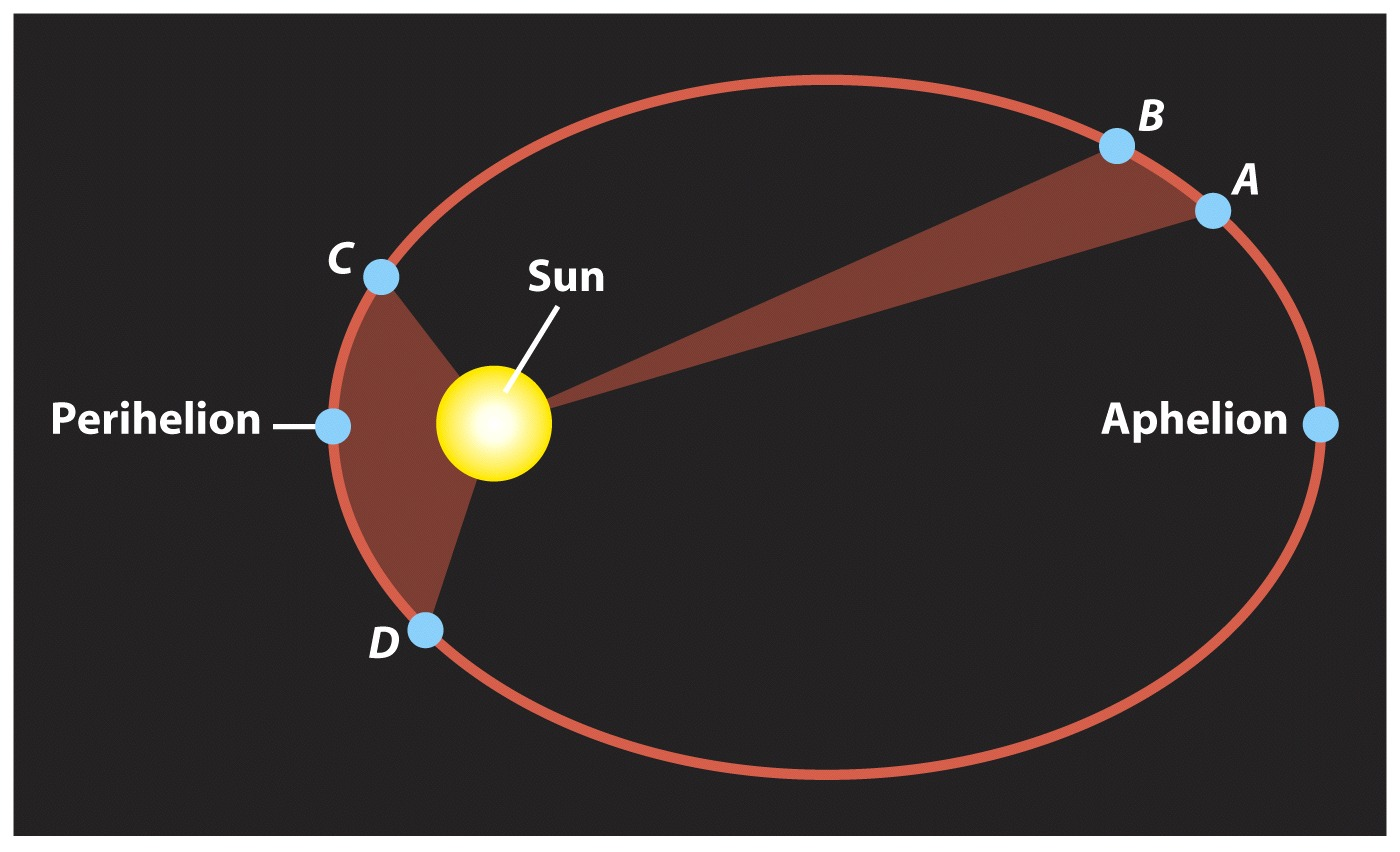 Pembahasan Hukum Hukum Kepler Artikelnesia